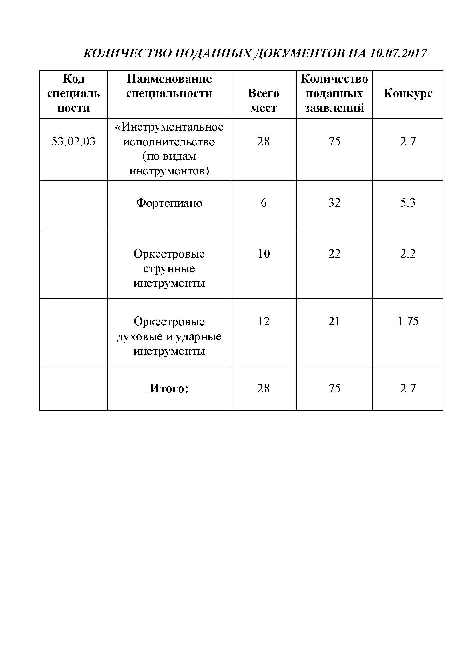 КОЛИЧЕСТВО ПОДАННЫХ ДОКУМЕНТОВ 2017-10