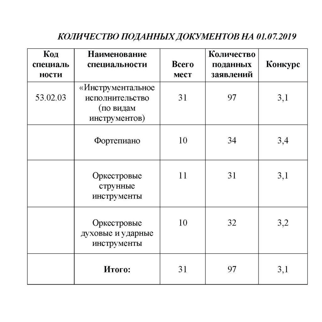 КОЛИЧЕСТВО ПОДАННЫХ ДОКУМЕНТОВ 2018